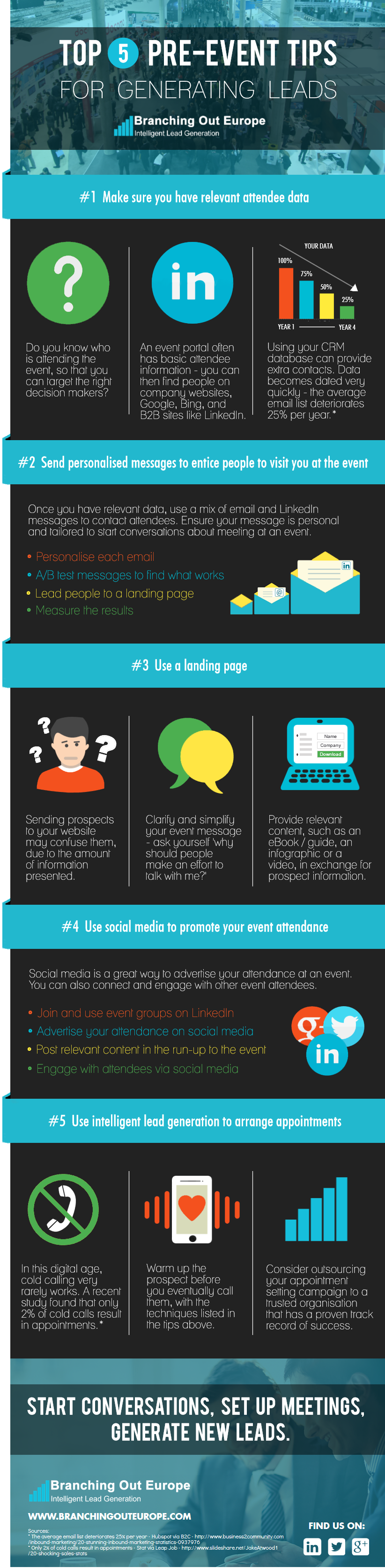 Infographic showing you the top five tips to generate leads pre an event